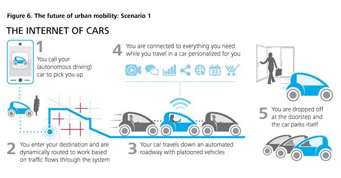 future-of-urban-mobility-scenario1
