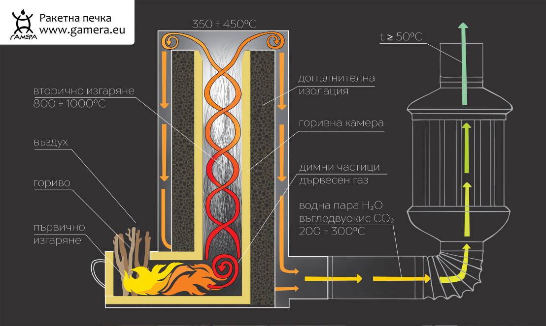 chivas venture, гамера, печка, отопление, живко симеонов, мръсен въздух, еко, био,