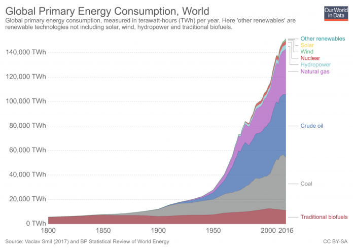global-primary-energy-1024x723