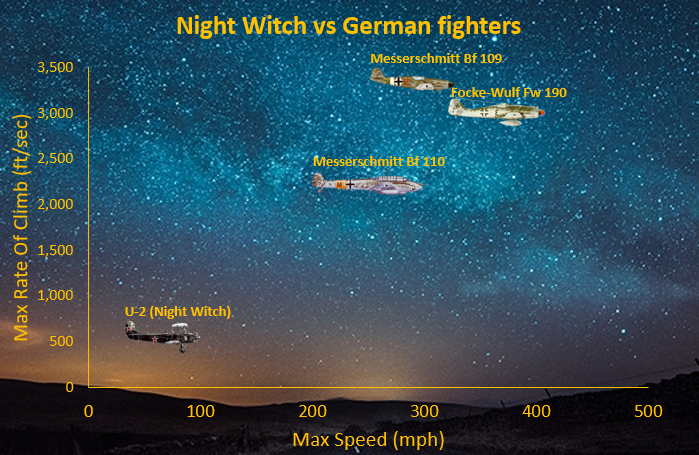 Planes_Used_By_The_Night_Witches_and_The_Luftwaffe